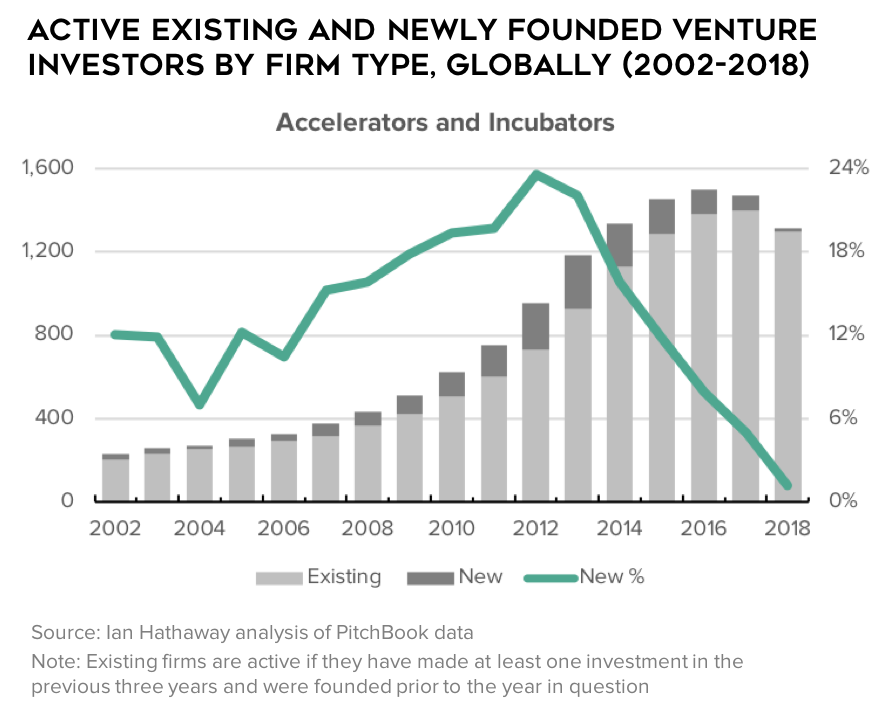 The Rise of Global Startup Investors /